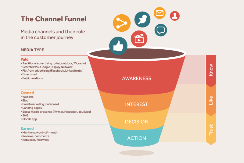 Value from the media channel funnel